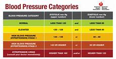 Blood Pressure By Age Chart 2018 Reading The New Blood Pressure Guidelines Harvard Health