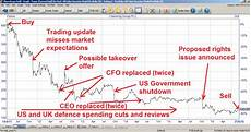 Share Price Chart Chemring And The Dangers Of Growth By Acquisition Uk