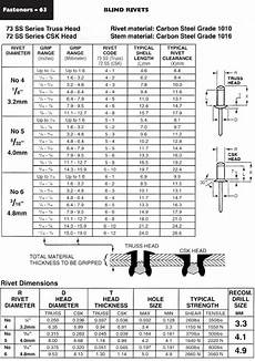 Blind Rivet Size Chart Blind Rivets 73as Series Ullrich Fasteners Catalogue