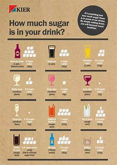 How Much Sugar In Alcoholic Drinks Chart 187 How Much Sugar Is In Alcoholic Drinks Best Practice Hub