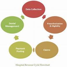 Revenue Cycle Management Flow Chart Pdf Hospital Revenue Cycle Best Practices For Profitability