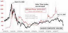 Bitcoin Vs Silver Chart Bitcoin Is A Bubble We Ve Seen Before Free Weekly