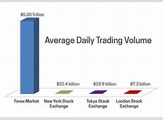 Does the 5 trillion dollars global trading per day the