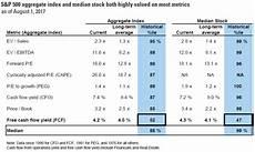 Cash Flow Measures Goldman By This One Measure Stock Market Still Looks Cheap