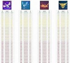 Pokemon Go Latias Iv Chart Pok 233 Mon Go Legendary Bird Iv Checker Player One