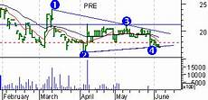 Chart Pattern Recognition Software Chart Pattern Recognition Software Design Patterns