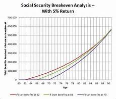 Social Security Break Even Calculator Excel Is Social Security Breakeven Analysis Fundamentally Flawed