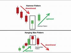 difference between hammer and hanging man pattern   Forex