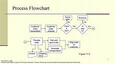 Chart Assembly Order 41 Fantastic Flow Chart Templates Word Excel Power Point