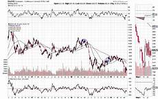 Soybean Commodity Price Chart Trump S Handouts Won T Be Enough To Save American Soybean