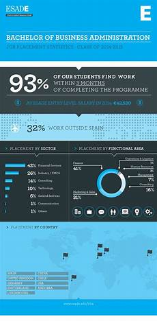 Masters Of Business Administration Jobs Infographic Bachelor Of Business Administration Job