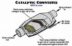 Diagnose P0420 Catalytic Converter Code