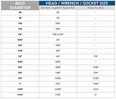 Bolt And Nut Size Chart Bolt Head Size Chart Fastener Resources Mudge Fasteners