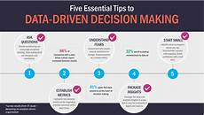 Data Driven Decision Making Infographic Data Driven Decision Making