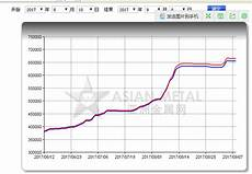 Neodymium Price Chart China Magnet China Neodymium Magnets Price Rise Again