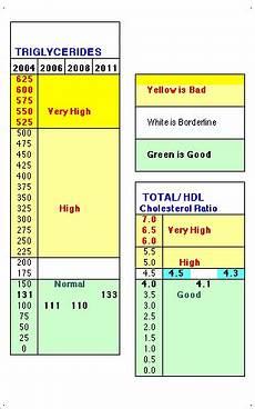 Cholesterol Levels Normal Range Chart Mmol L Triclyceride Numbers Range Chart Cholesterol