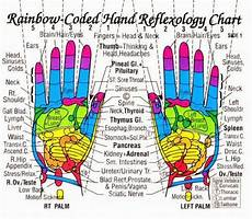 Hand Chart My Own Thoughts Acupressure Reflexology Charts Collection