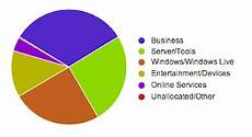 Raphael Pie Chart Graphael Pie Chart Example