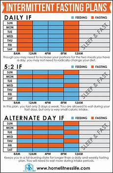 Intermittent Fasting Chart A Beginner S Guide To Intermittent Fasting Home Fitness Life
