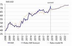 Rupee Inflation Calculator An Assessment Of The Indian Rupee Crisis Raboresearch