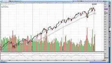 S P 500 Chart 200 Day Moving Average Analysis Of S Amp P 500 Returns Above Amp Below The 200 Day Sma