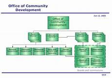 Software Development Organization Chart Organizational Chart Flowchart Examples