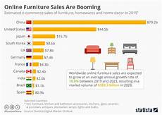 Chart Furniture Chart Online Furniture Sales Are Booming Statista
