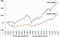 Growth Vs Value Historical Chart Growth Vs Value Waiting For Godot Cfa Institute