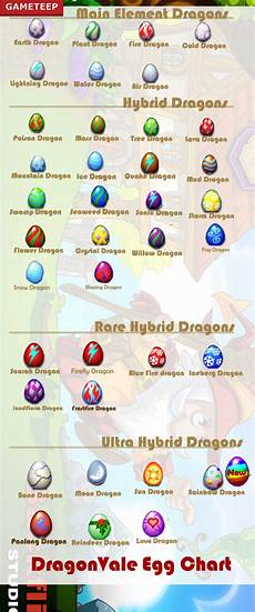 Dragonvale All Egg Chart Love Dragon Panlong Rainbow