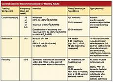 American College Of Sports Medicine Body Fat Percentage Chart Acsm Fitness Guidelines Plant Based Dietitian