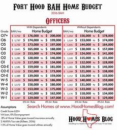 Bah Charts 2016 Budgeting Your Military Bah In Fort Hood Tx