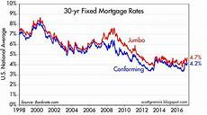 30 Year Mortgage Rates Chart Calculator 30 Year Fixed Mortgage Rates On The Rise Seeking Alpha