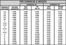 Pipe Chart What Do Pipe Schedules Mean Metal Supermarkets