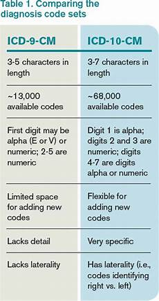 Medical Coding Examples Get Ready For Transition To Icd 10 Medical Coding The