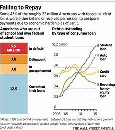 Student Loan Delinquency Rate Chart Look Out For Financial Crisis Part Ii Donald Trump Has