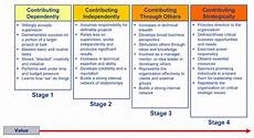 Stages Of Career Development 4 Stages Of Contribution Brandon Curry