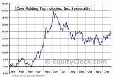 Cmt Charts Core Molding Technologies Inc Amex Cmt Seasonal Chart