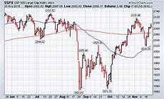 S P 500 Chart 200 Day Moving Average S Amp P 500 Regains Its 200 Day Average Chartwatchers