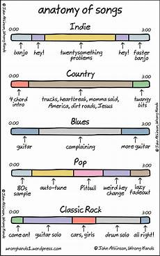 A Breakdown Of Song Structures By Genre Diy Musician Blog