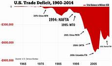 Us Trade Deficit Chart 2018 Rep Kaptur Blasts House Leaders For Job Outsourcing
