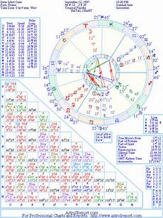 Curie Natal Chart The Natal Chart Of Irene Joliot Curie
