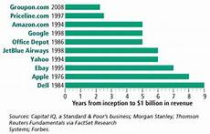 Groupon Growth Chart Meet The Fastest Growing Company Ever