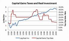 Capital Gain Rate Chart The Great Capital Gains Charade Mother Jones