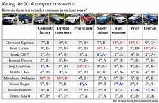 Suv Comparison Chart 2017 Comparison Review Ten 2016 Compact Crossover Suvs
