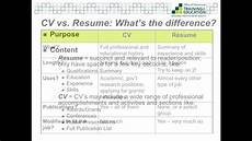Resum Cv Cv Vs Resume What S The Difference Youtube