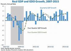 Gdp Growth Chart Second Estimate Of Gdp For The Second Quarter Of 2015