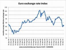 Sterling Us Dollar Exchange Rate Chart Currency Exchange Rates Euro Dollar