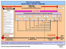 Peo C3t Organizational Chart Ppt Peo C4i Organizational Structure Powerpoint
