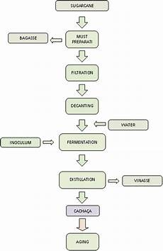 Flow Chart Of Amylase Production 1 Flowchart Of The Cacha 231 A Production Process Download