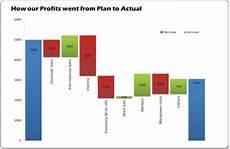 Bridge Chart Excel Waterfall Charts Bridge Charts New In Excel 2016